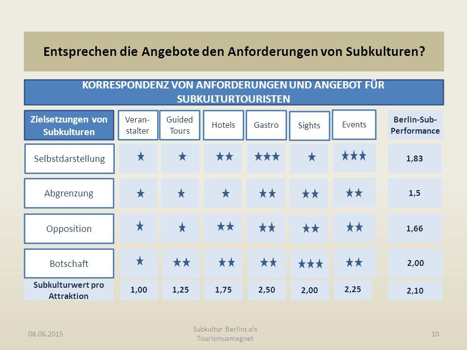 Entsprechen die Angebote den Anforderungen von Subkulturen? 08.06.2015 Subkultur Berlins als Tourismusmagnet 10 KORRESPONDENZ VON ANFORDERUNGEN UND AN