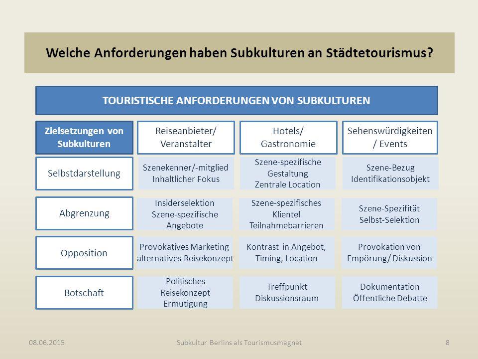 Welche Anforderungen haben Subkulturen an Städtetourismus? 08.06.2015Subkultur Berlins als Tourismusmagnet8 TOURISTISCHE ANFORDERUNGEN VON SUBKULTUREN