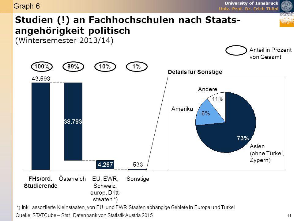 University of Innsbruck Univ.-Prof. Dr. Erich Thöni Studien (!) an Fachhochschulen nach Staats- angehörigkeit politisch (Wintersemester 2013/14) 11 Qu
