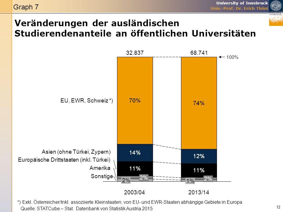 University of Innsbruck Univ.-Prof. Dr. Erich Thöni Veränderungen der ausländischen Studierendenanteile an öffentlichen Universitäten 12 68.741 2% 1%