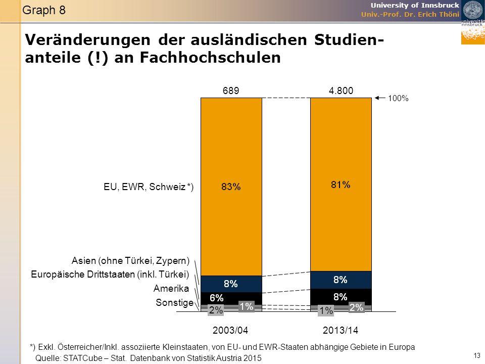 University of Innsbruck Univ.-Prof. Dr. Erich Thöni Veränderungen der ausländischen Studien- anteile (!) an Fachhochschulen 13 Amerika Sonstige Europä