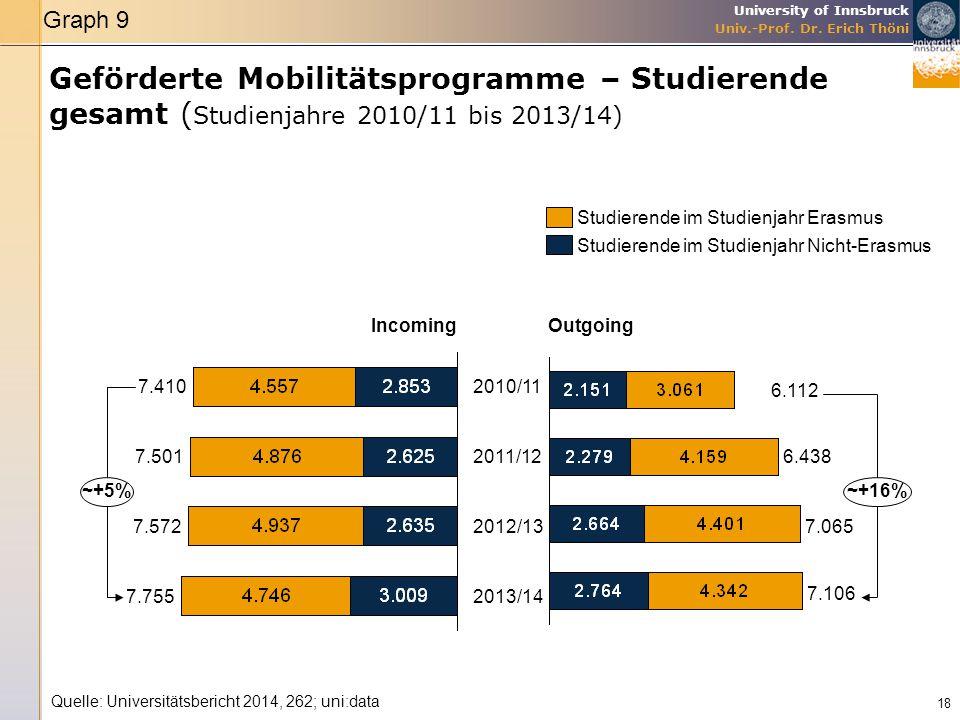 University of Innsbruck Univ.-Prof. Dr. Erich Thöni 18 Quelle: Universitätsbericht 2014, 262; uni:data ~+5% 2013/147.755 2012/137.572 2011/127.501 201