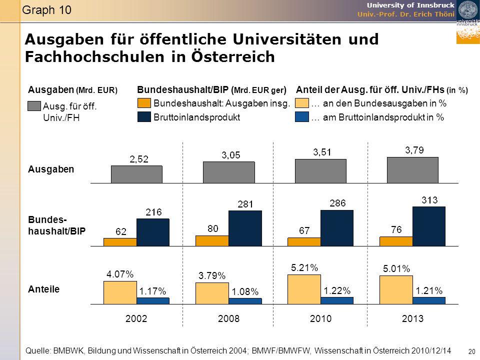 University of Innsbruck Univ.-Prof. Dr. Erich Thöni Ausgaben für öffentliche Universitäten und Fachhochschulen in Österreich 20 Quelle: BMBWK, Bildung