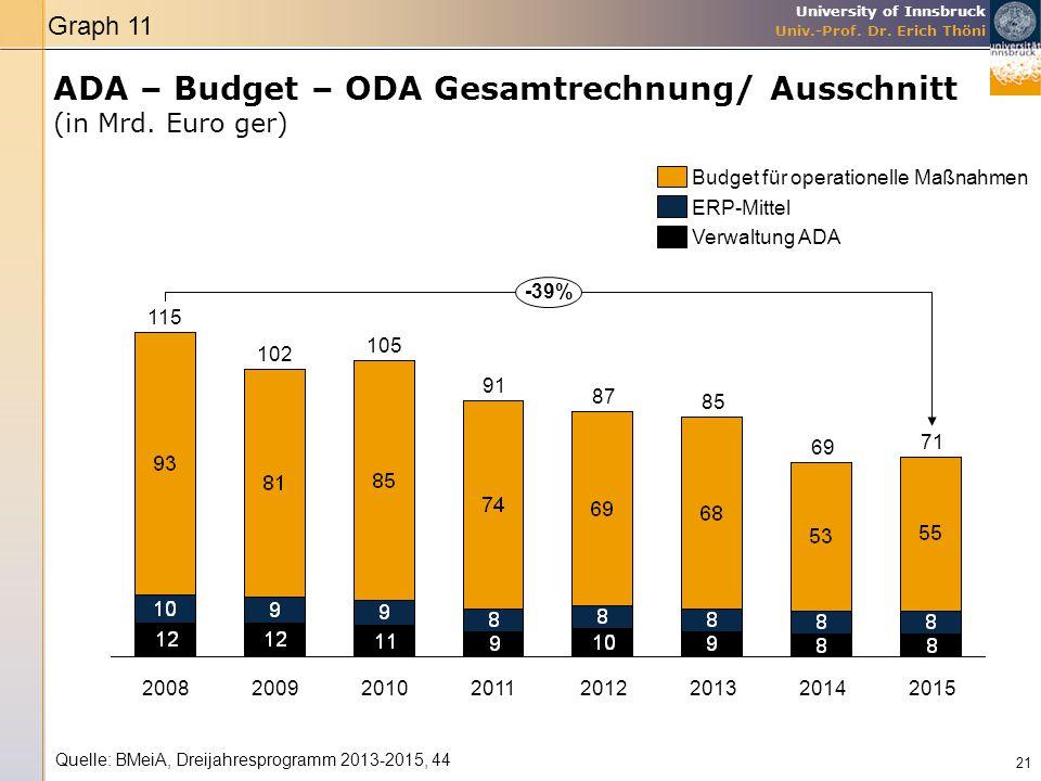 University of Innsbruck Univ.-Prof. Dr. Erich Thöni ADA – Budget – ODA Gesamtrechnung/ Ausschnitt (in Mrd. Euro ger) 21 2014 69 2013 85 20122015 71 87