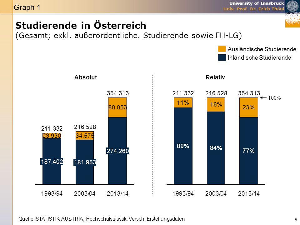 University of Innsbruck Univ.-Prof. Dr. Erich Thöni Studierende in Österreich (Gesamt; exkl. außerordentliche. Studierende sowie FH-LG) 5 354.313 2013