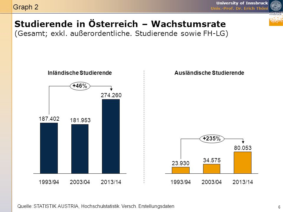 University of Innsbruck Univ.-Prof. Dr. Erich Thöni Studierende in Österreich – Wachstumsrate (Gesamt; exkl. außerordentliche. Studierende sowie FH-LG