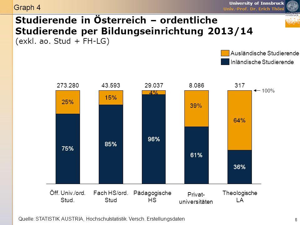 University of Innsbruck Univ.-Prof. Dr. Erich Thöni Studierende in Österreich – ordentliche Studierende per Bildungseinrichtung 2013/14 (exkl. ao. Stu