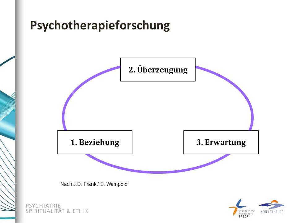 2. Überzeugung 3. Erwartung1. Beziehung Psychotherapieforschung Nach J.D. Frank / B. Wampold
