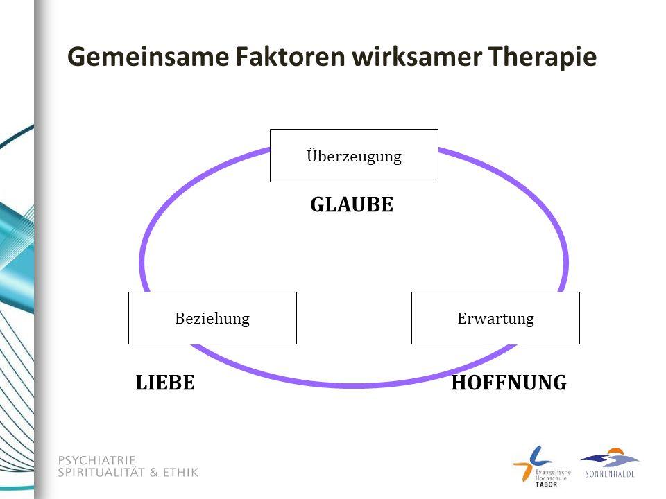 Überzeugung ErwartungBeziehung GLAUBE LIEBEHOFFNUNG Gemeinsame Faktoren wirksamer Therapie