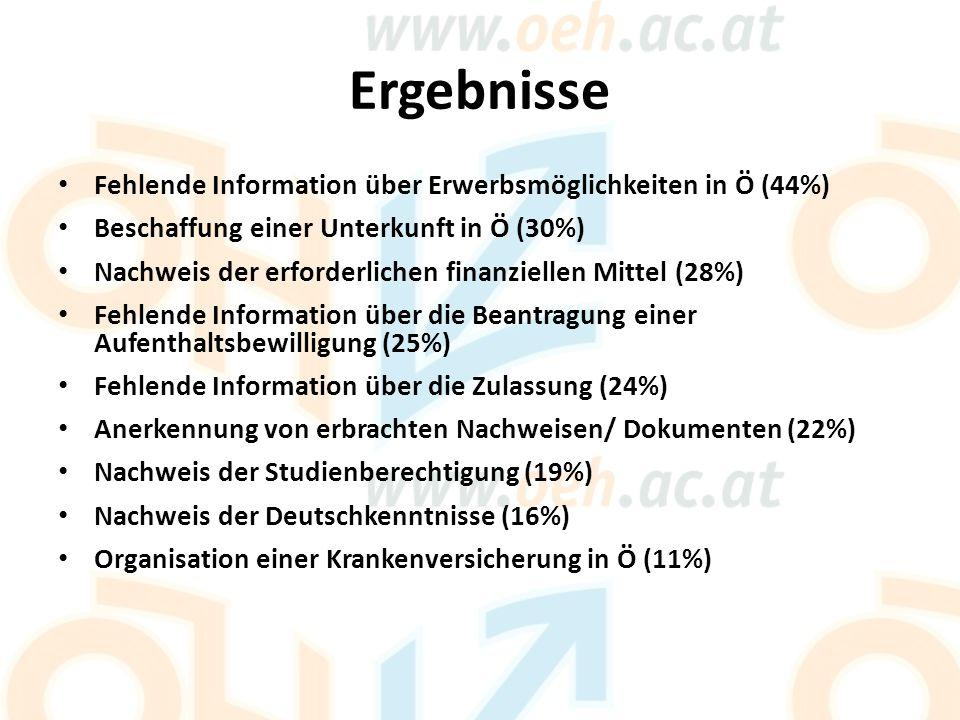 Ergebnisse Fehlende Information über Erwerbsmöglichkeiten in Ö (44%) Beschaffung einer Unterkunft in Ö (30%) Nachweis der erforderlichen finanziellen Mittel (28%) Fehlende Information über die Beantragung einer Aufenthaltsbewilligung (25%) Fehlende Information über die Zulassung (24%) Anerkennung von erbrachten Nachweisen/ Dokumenten (22%) Nachweis der Studienberechtigung (19%) Nachweis der Deutschkenntnisse (16%) Organisation einer Krankenversicherung in Ö (11%)