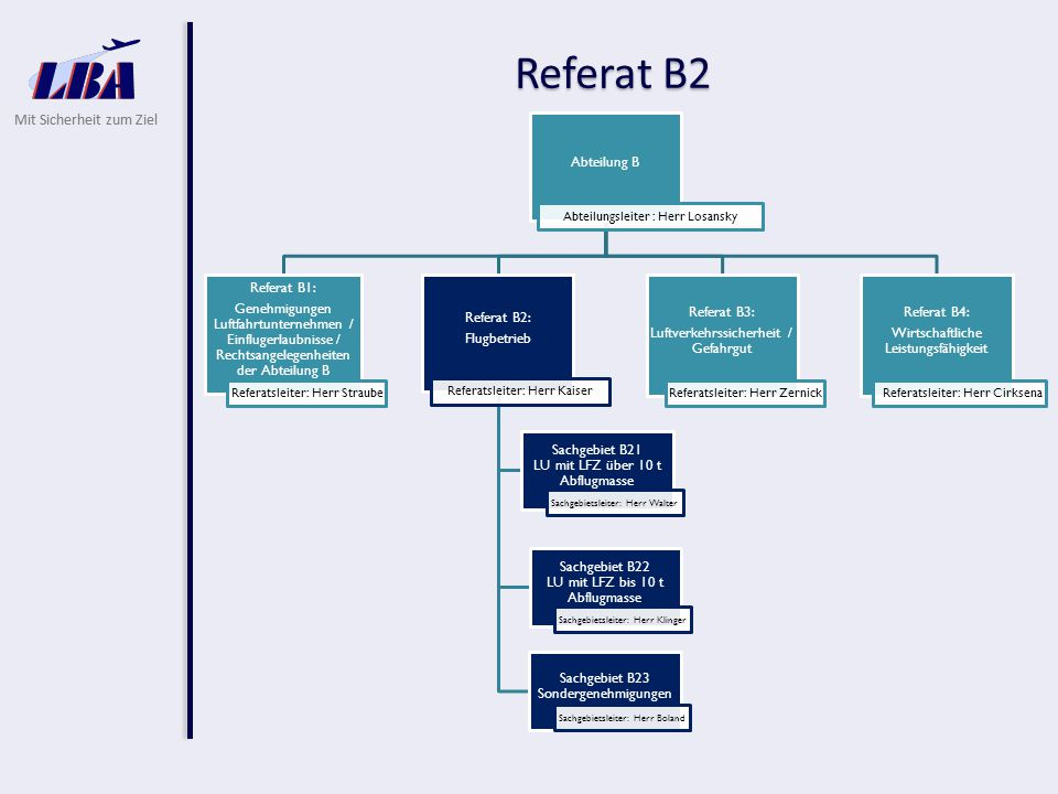 Mit Sicherheit zum Ziel Referat B2 Abteilung B Abteilungsleiter : Herr Losansky Referat B1: Genehmigungen Luftfahrtunternehmen / Einflugerlaubnisse /
