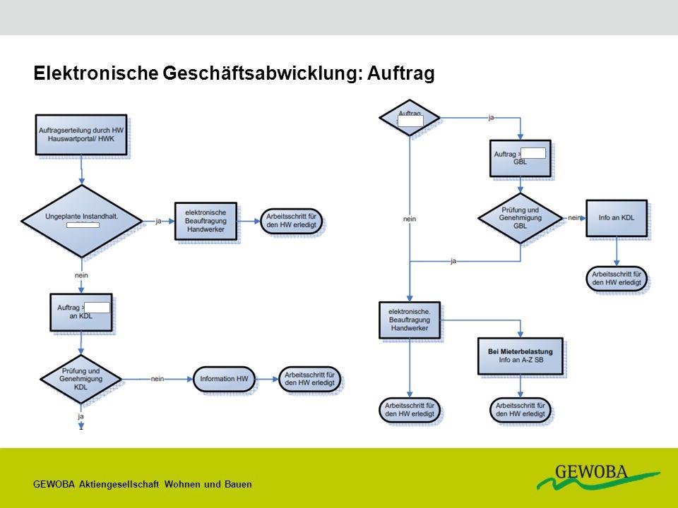 Elektronische Geschäftsabwicklung: Auftrag GEWOBA Aktiengesellschaft Wohnen und Bauen