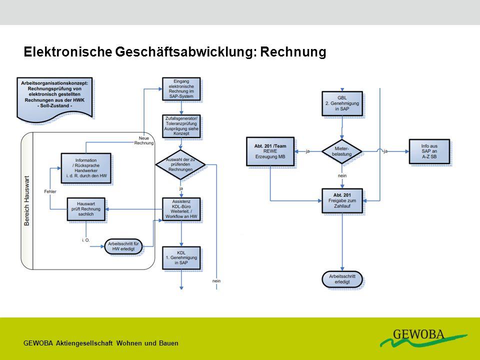 Elektronische Geschäftsabwicklung: Rechnung GEWOBA Aktiengesellschaft Wohnen und Bauen
