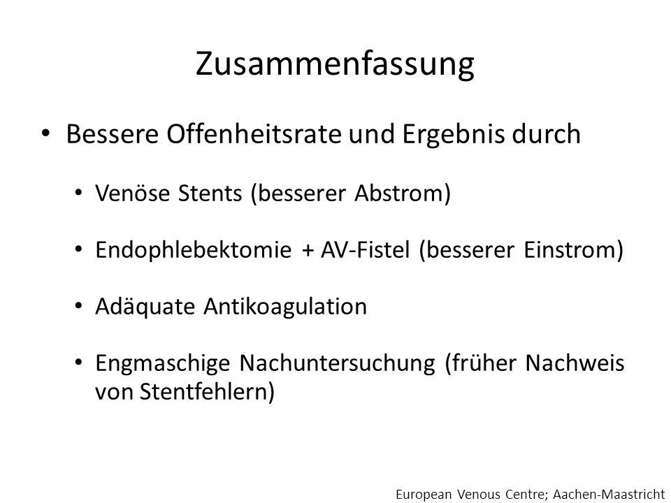 Zusammenfassung Bessere Offenheitsrate und Ergebnis durch Venöse Stents (besserer Abstrom) Endophlebektomie + AV-Fistel (besserer Einstrom) Adäquate A