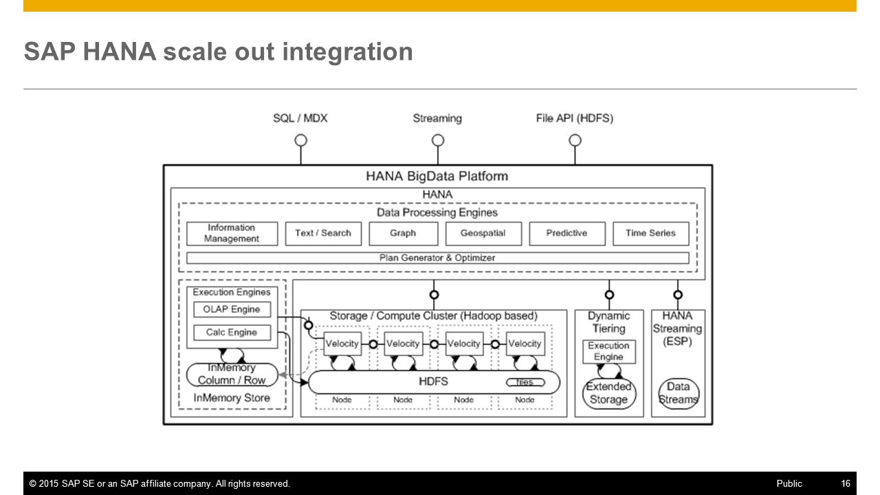 ©2015 SAP SE or an SAP affiliate company. All rights reserved.16 Public SAP HANA scale out integration