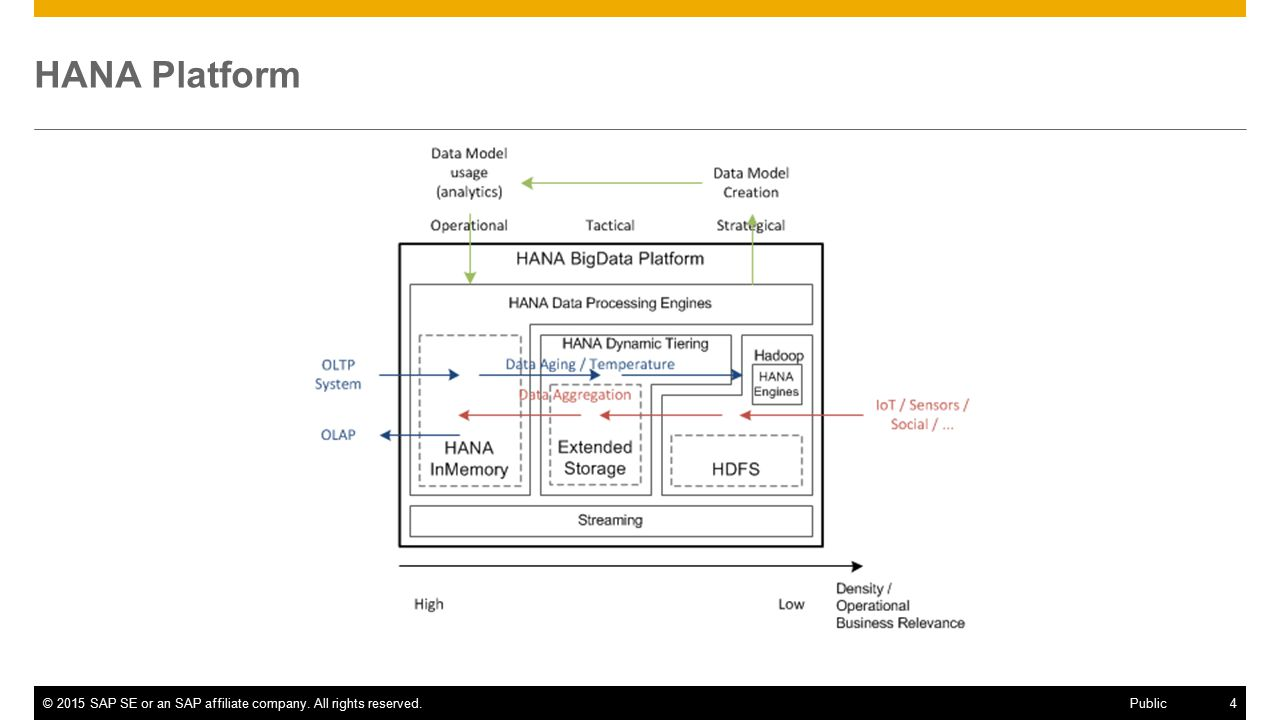 ©2015 SAP SE or an SAP affiliate company. All rights reserved.4 Public HANA Platform