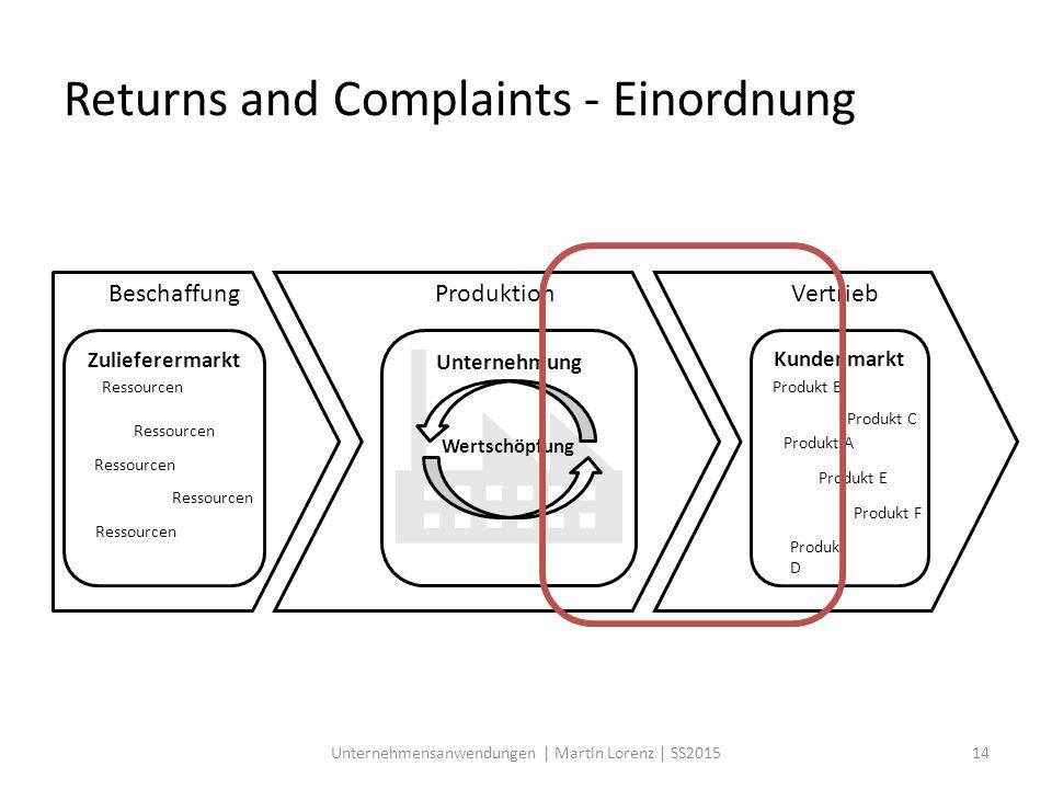 Returns and Complaints - Einordnung Ressourcen Produkt A Zulieferermarkt Ressourcen Kundenmarkt Produkt D Produkt E Produkt C Produkt F Produkt B Unte