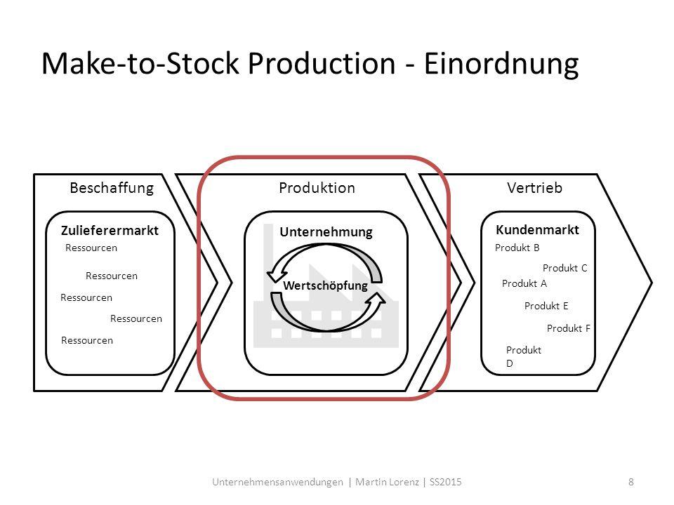 Make-to-Stock Production - Einordnung Ressourcen Produkt A Zulieferermarkt Ressourcen Kundenmarkt Produkt D Produkt E Produkt C Produkt F Produkt B Un
