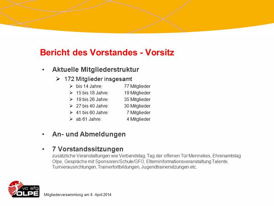Bericht des Vorstandes – Ressort Vereinskommunikation Mitgliederversammlung am 6.