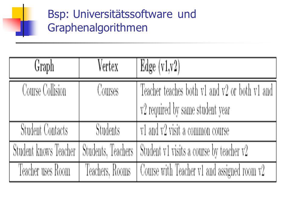 Bsp: Virtuelle Typen und Typsicherheit Expression e =...; final ExpressionDisplay ed = new SimpleExpressionDisplay(e);...