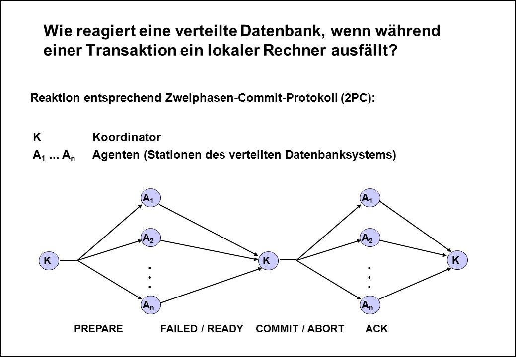 Wie reagiert eine verteilte Datenbank, wenn während einer Transaktion ein lokaler Rechner ausfällt? KKoordinator A 1... A n Agenten (Stationen des ver