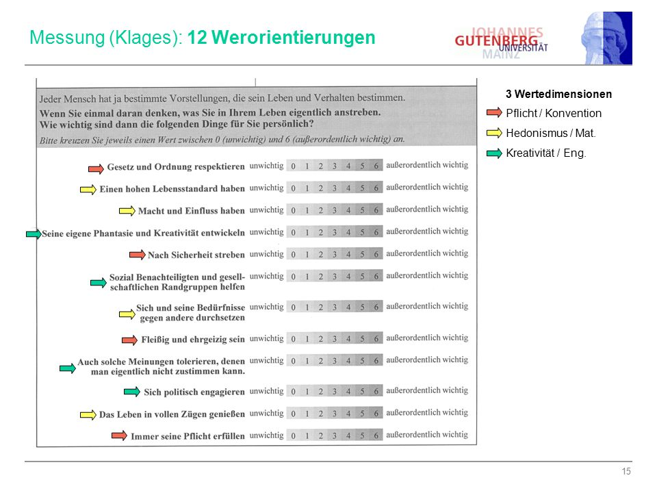 15 Messung (Klages): 12 Werorientierungen 3 Wertedimensionen Pflicht / Konvention Hedonismus / Mat. Kreativität / Eng.