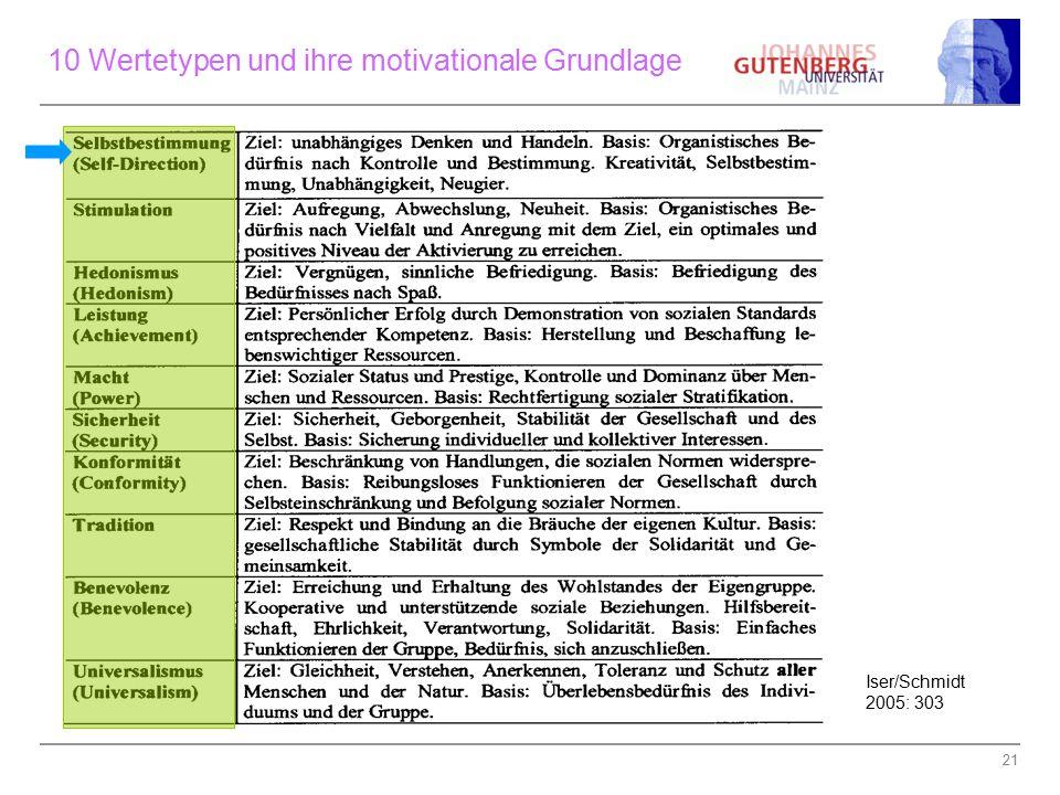21 10 Wertetypen und ihre motivationale Grundlage Iser/Schmidt 2005: 303