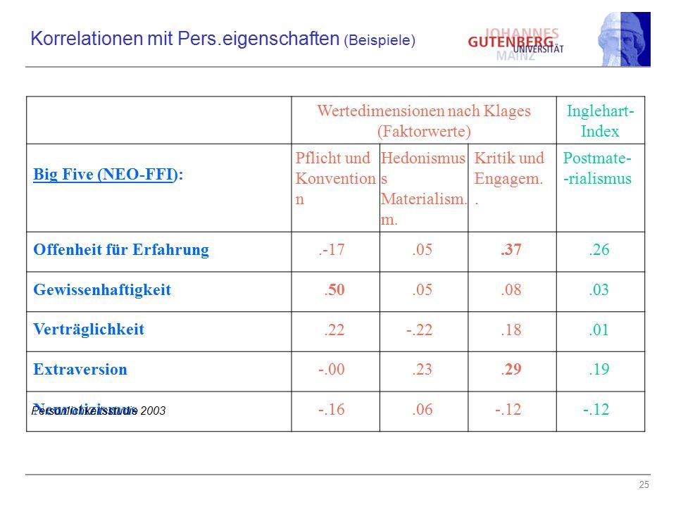 25 Korrelationen mit Pers.eigenschaften (Beispiele) Wertedimensionen nach Klages (Faktorwerte) Inglehart- Index Big Five (NEO-FFI): Pflicht und Konven
