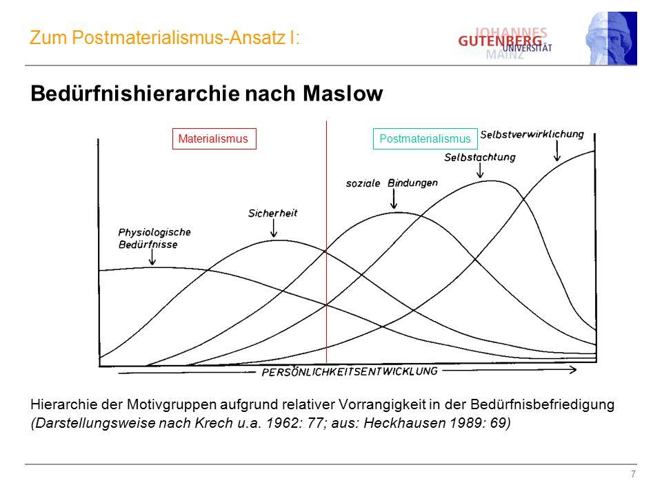 7 Zum Postmaterialismus-Ansatz I: Bedürfnishierarchie nach Maslow Hierarchie der Motivgruppen aufgrund relativer Vorrangigkeit in der Bedürfnisbefried
