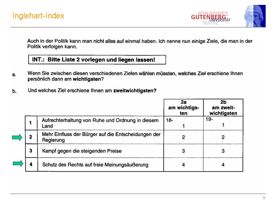 10 Zum Inglehart-Index Ordinalskalen-Niveau.Reliabilität.