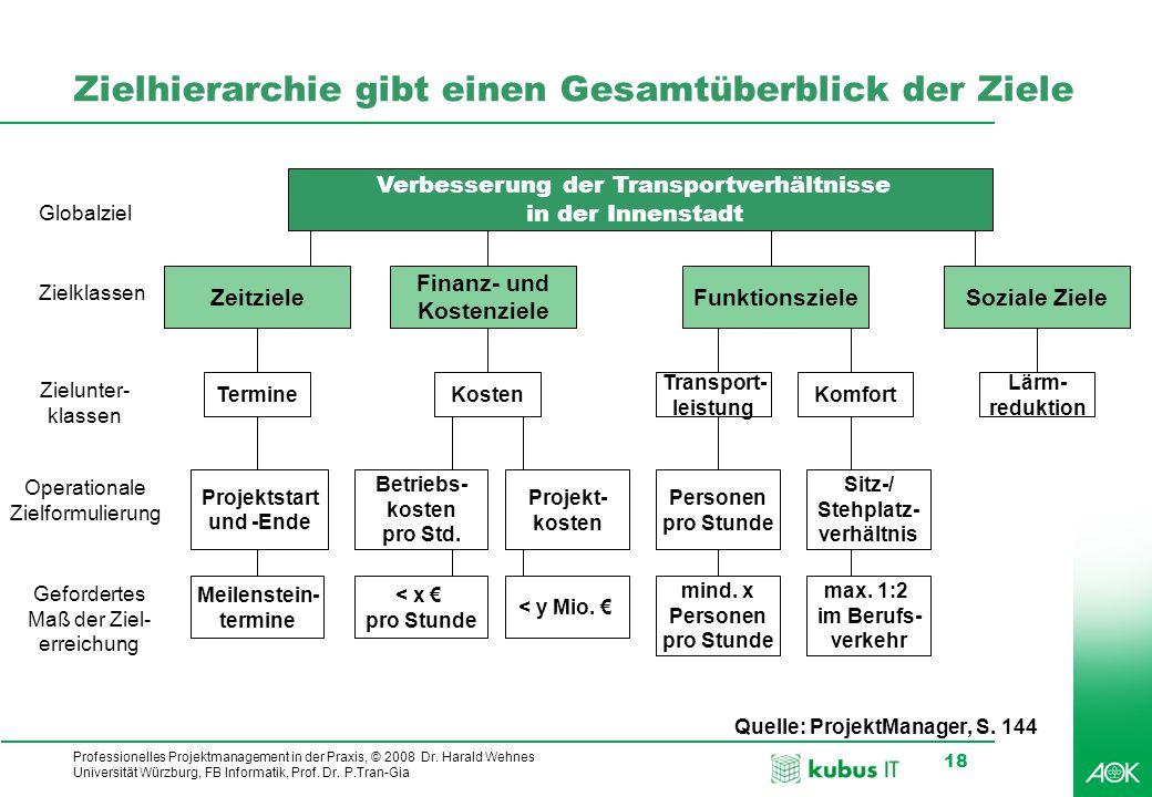 Professionelles Projektmanagement in der Praxis, © 2008 Dr. Harald Wehnes Universität Würzburg, FB Informatik, Prof. Dr. P.Tran-Gia 18 Zielhierarchie