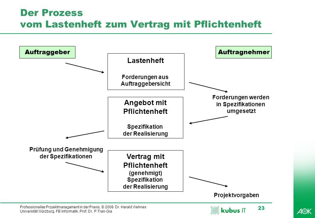 Professionelles Projektmanagement in der Praxis, © 2008 Dr. Harald Wehnes Universität Würzburg, FB Informatik, Prof. Dr. P.Tran-Gia 23 Der Prozess vom