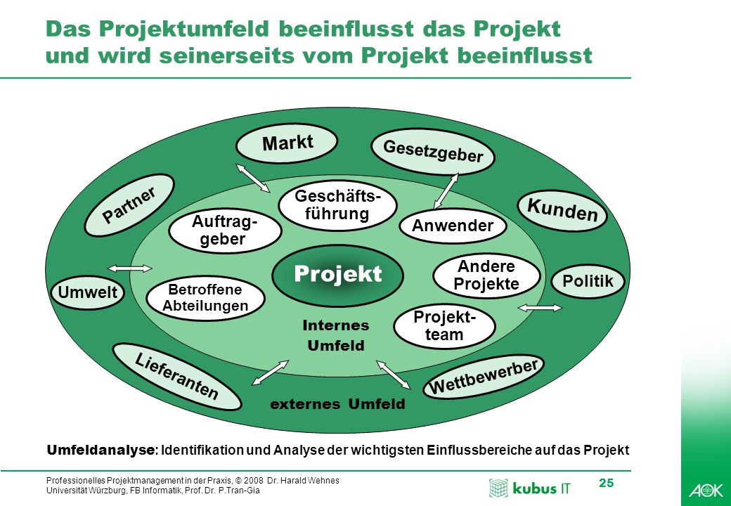 Professionelles Projektmanagement in der Praxis, © 2008 Dr. Harald Wehnes Universität Würzburg, FB Informatik, Prof. Dr. P.Tran-Gia 25 Das Projektumfe
