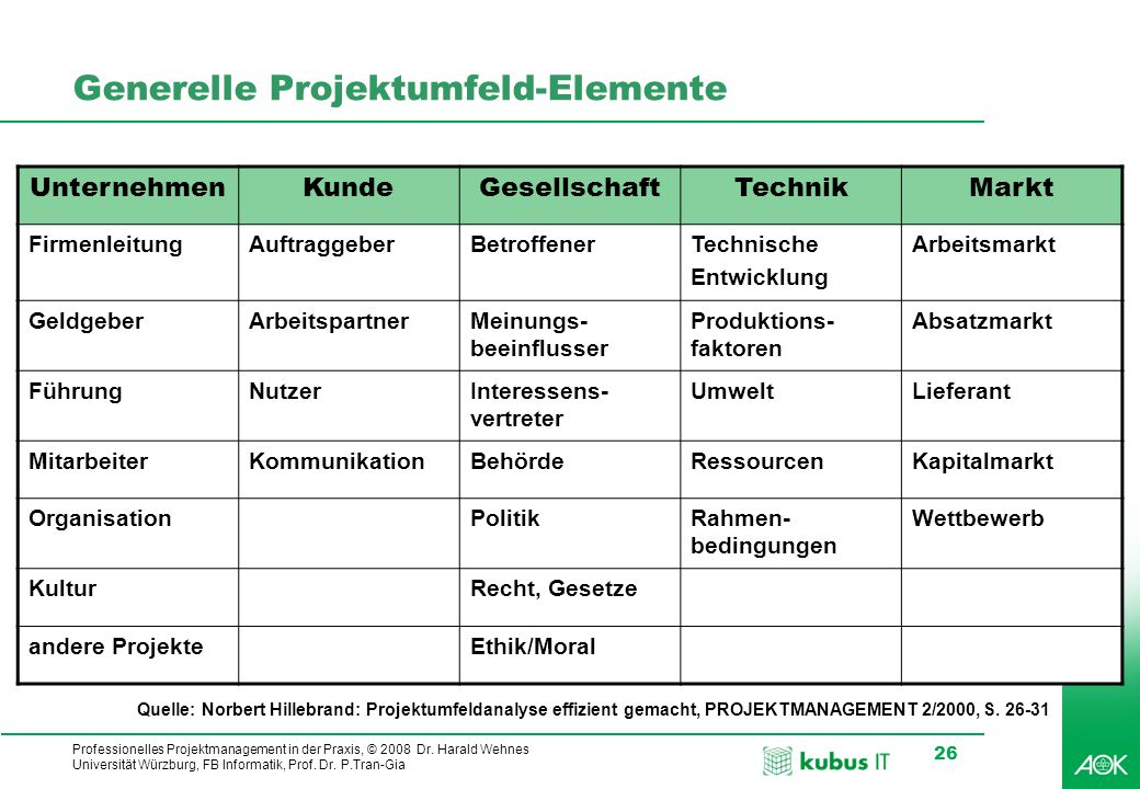 Professionelles Projektmanagement in der Praxis, © 2008 Dr. Harald Wehnes Universität Würzburg, FB Informatik, Prof. Dr. P.Tran-Gia 26 Generelle Proje