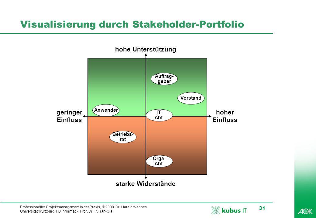 Professionelles Projektmanagement in der Praxis, © 2008 Dr. Harald Wehnes Universität Würzburg, FB Informatik, Prof. Dr. P.Tran-Gia 31 Visualisierung