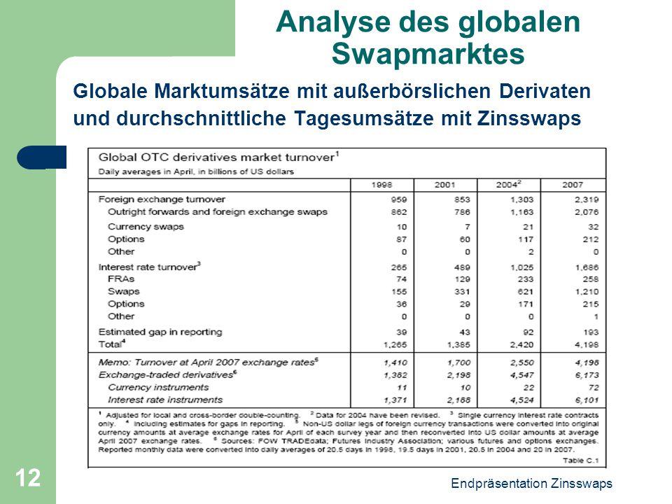 Endpräsentation Zinsswaps 12 Analyse des globalen Swapmarktes Globale Marktumsätze mit außerbörslichen Derivaten und durchschnittliche Tagesumsätze mi