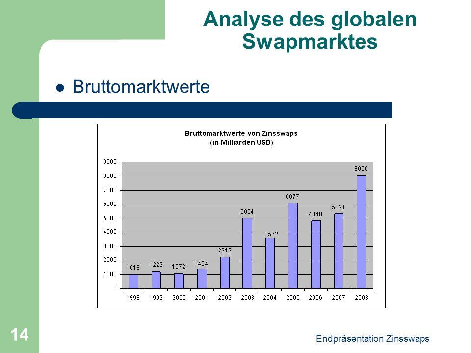 Endpräsentation Zinsswaps 14 Analyse des globalen Swapmarktes Bruttomarktwerte