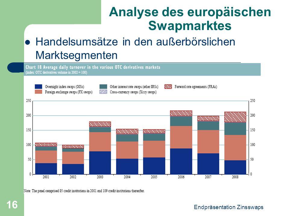 Endpräsentation Zinsswaps 16 Analyse des europäischen Swapmarktes Handelsumsätze in den außerbörslichen Marktsegmenten