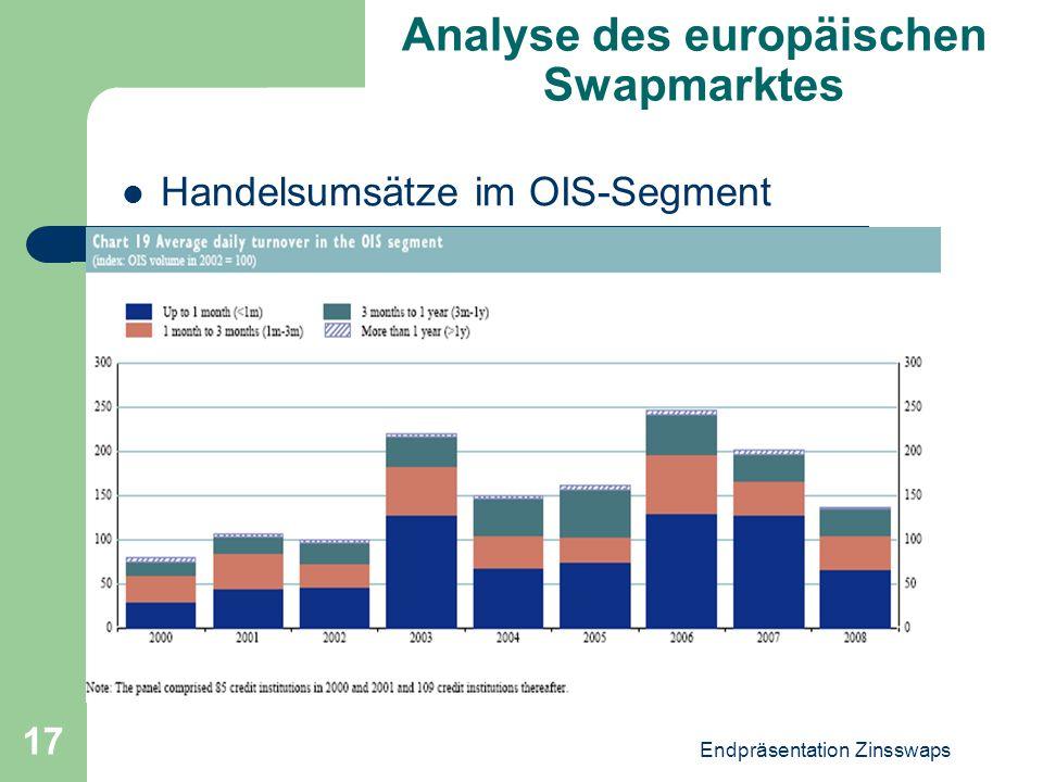 Endpräsentation Zinsswaps 17 Analyse des europäischen Swapmarktes Handelsumsätze im OIS-Segment