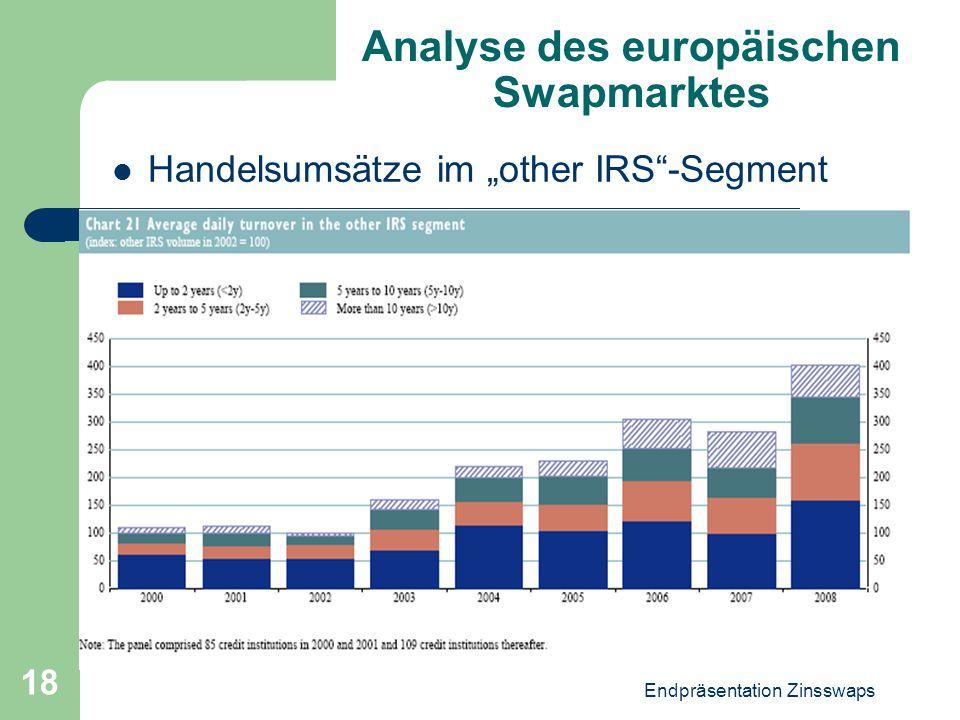 """Endpräsentation Zinsswaps 18 Analyse des europäischen Swapmarktes Handelsumsätze im """"other IRS""""-Segment"""