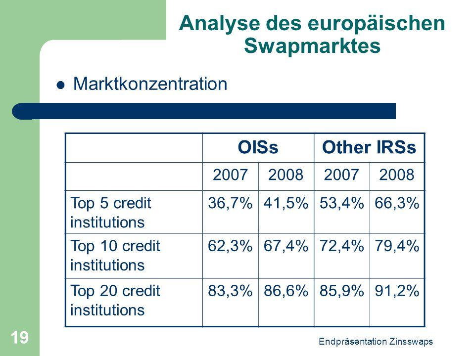 Endpräsentation Zinsswaps 19 Analyse des europäischen Swapmarktes Marktkonzentration OISsOther IRSs 2007200820072008 Top 5 credit institutions 36,7%41
