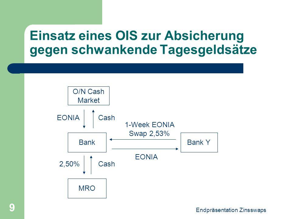 Endpräsentation Zinsswaps 9 Einsatz eines OIS zur Absicherung gegen schwankende Tagesgeldsätze Bank Y O/N Cash Market MRO Bank Cash EONIA 1-Week EONIA