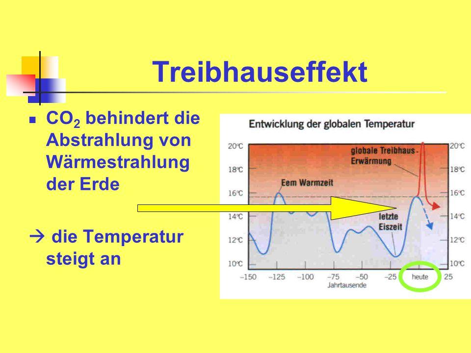 Treibhauseffekt CO 2 behindert die Abstrahlung von Wärmestrahlung der Erde  die Temperatur steigt an