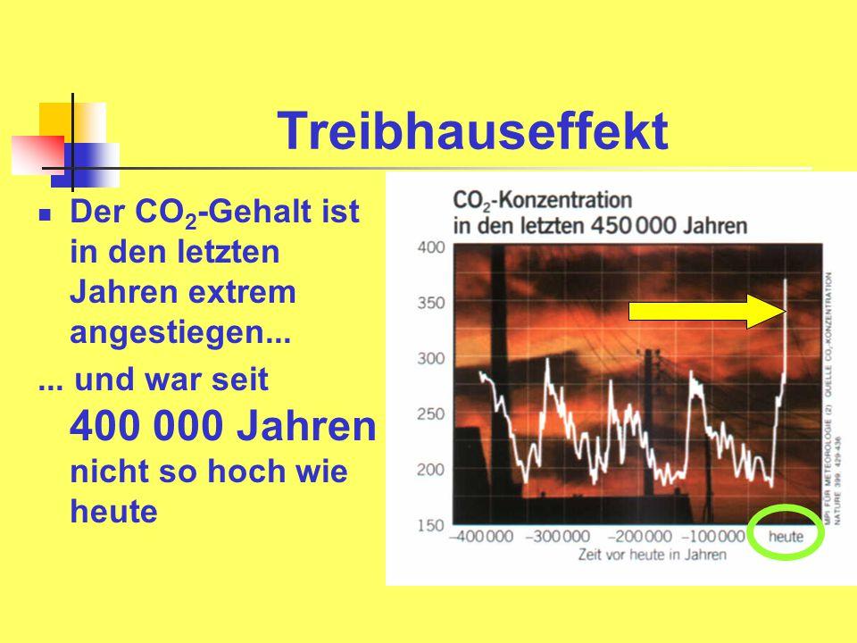 Treibhauseffekt Der CO 2 -Gehalt ist in den letzten Jahren extrem angestiegen...... und war seit 400 000 Jahren nicht so hoch wie heute