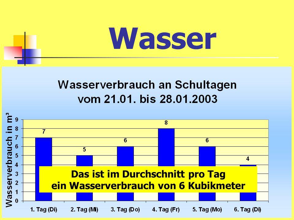 Das ist im Durchschnitt pro Tag ein Wasserverbrauch von 6 Kubikmeter