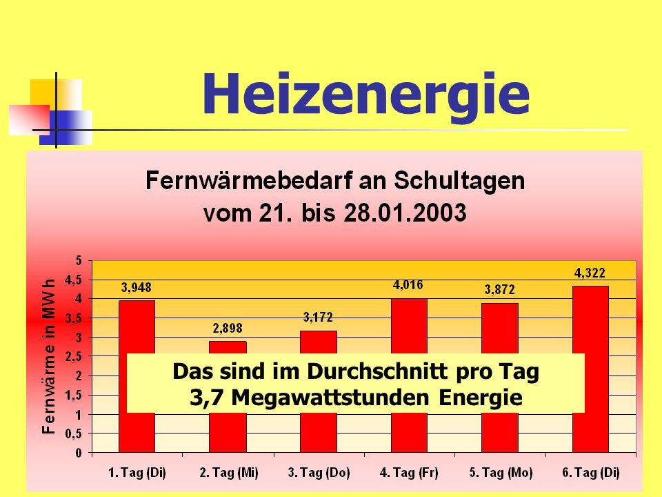 3,7 Megawattstunden Energie pro Tag Das bedeutet: 246 Euro Heizkosten pro Tag und 963 kg CO 2 -Abgabe an die Umwelt