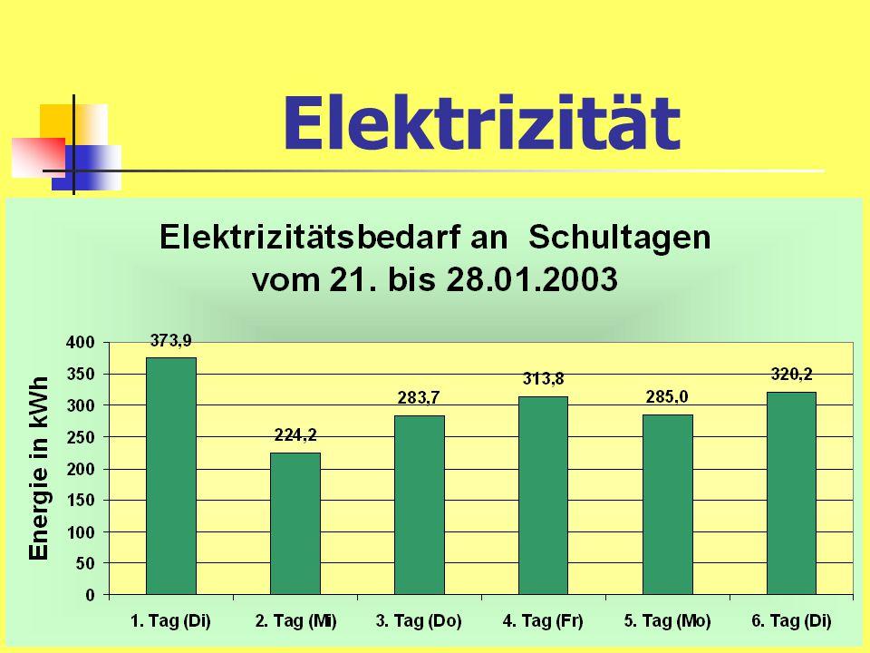 Das sind im Durchschnitt pro Tag 300 Kilowattstunden Energie