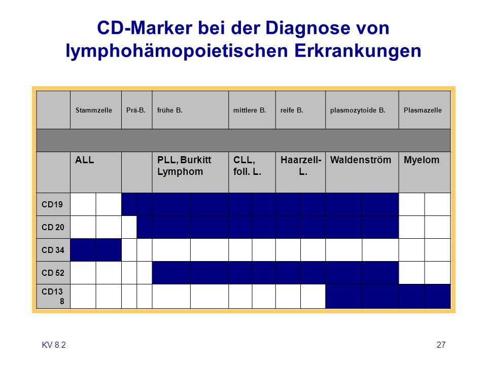 KV 8.227 CD-Marker bei der Diagnose von lymphohämopoietischen Erkrankungen StammzellePrä-B.frühe B.mittlere B.reife B.plasmozytoide B.Plasmazelle ALL