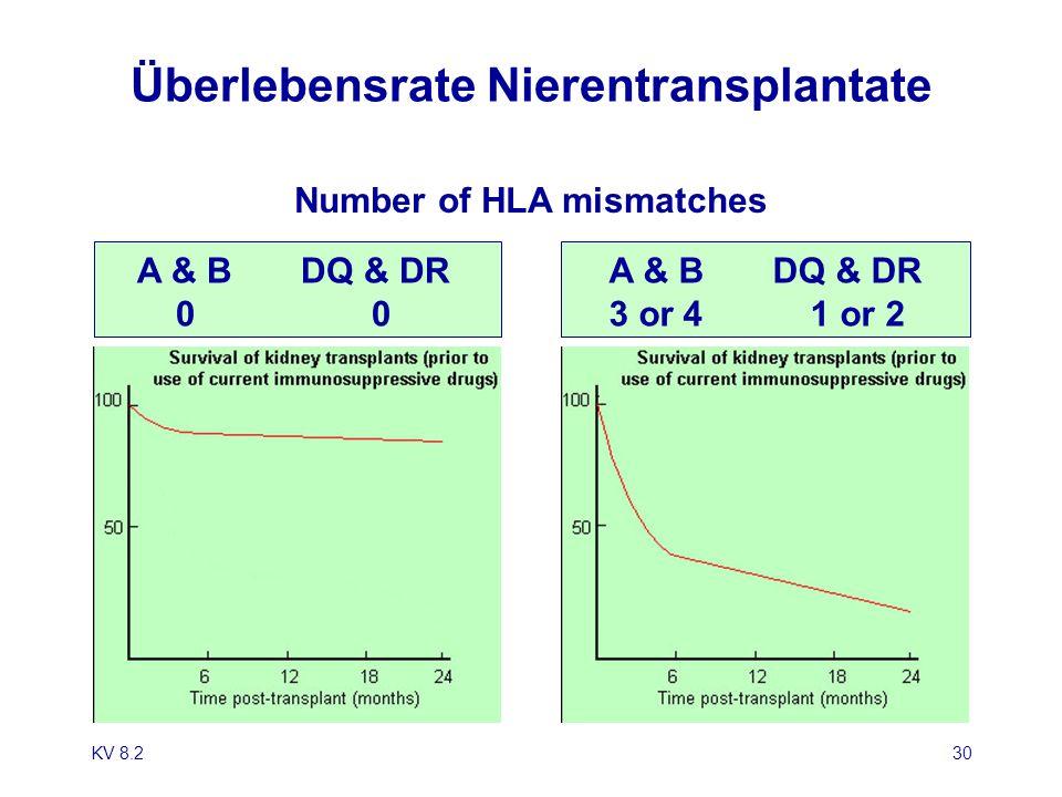 KV 8.230 Überlebensrate Nierentransplantate Number of HLA mismatches A & B DQ & DR 0 0 A & B DQ & DR 3 or 4 1 or 2