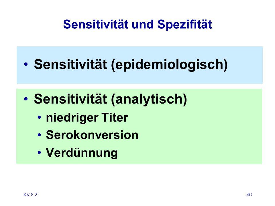 KV 8.246 Sensitivität und Spezifität Sensitivität (epidemiologisch) Sensitivität (analytisch) niedriger Titer Serokonversion Verdünnung